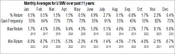 Monthly Seasonal iShares Edge MSCI Minimum Volatility USA ETF (AMEX:USMV)