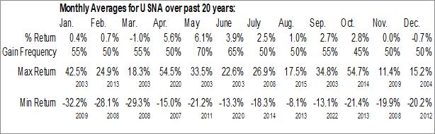 Monthly Seasonal USANA Health Sciences, Inc. (NYSE:USNA)