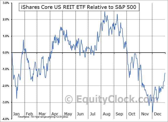 USRT Relative to the S&P 500