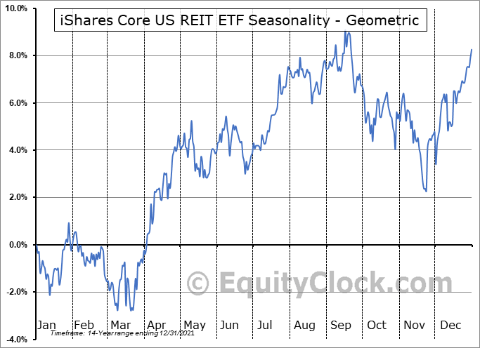 iShares Core US REIT ETF (AMEX:USRT) Seasonality