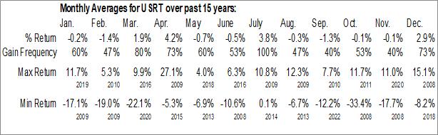 Monthly Seasonal iShares Core US REIT ETF (AMEX:USRT)