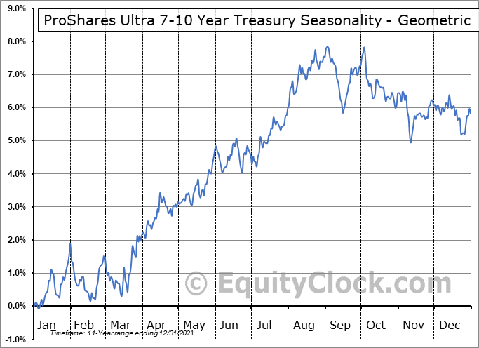 ProShares Ultra 7-10 Year Treasury (NYSE:UST) Seasonality