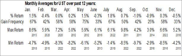 Monthly Seasonal ProShares Ultra 7-10 Year Treasury (NYSE:UST)