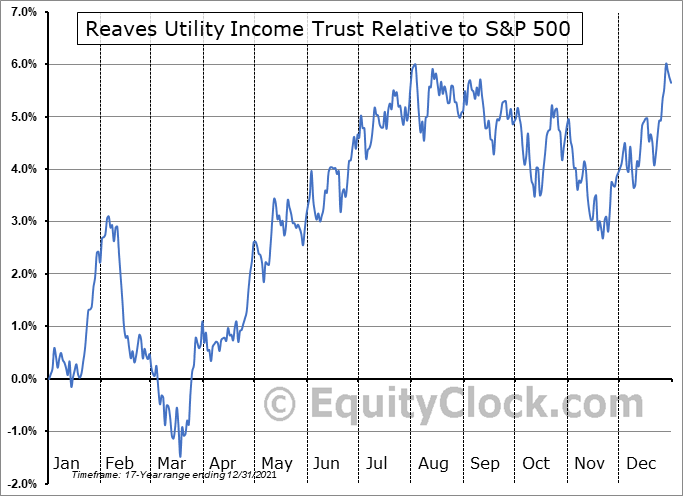 UTG Relative to the S&P 500