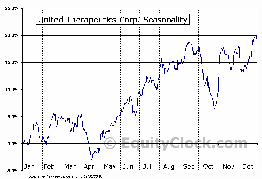 United Therapeutics Corp. (NASD:UTHR) Seasonal Chart