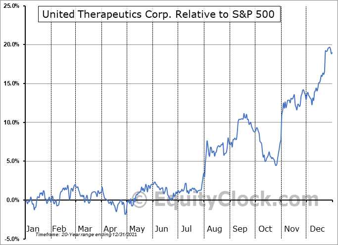 UTHR Relative to the S&P 500