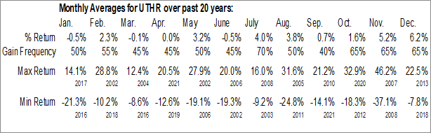 Monthly Seasonal United Therapeutics Corp. (NASD:UTHR)
