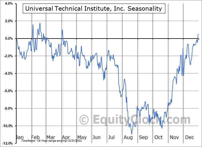 Universal Technical Institute, Inc. (NYSE:UTI) Seasonal Chart