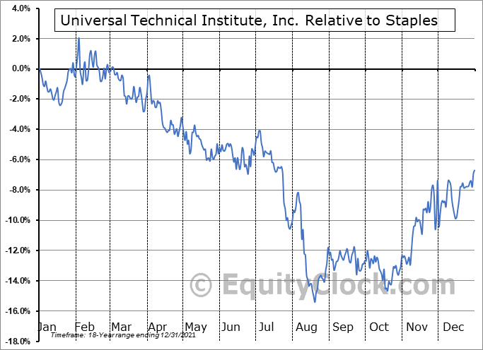 UTI Relative to the Sector