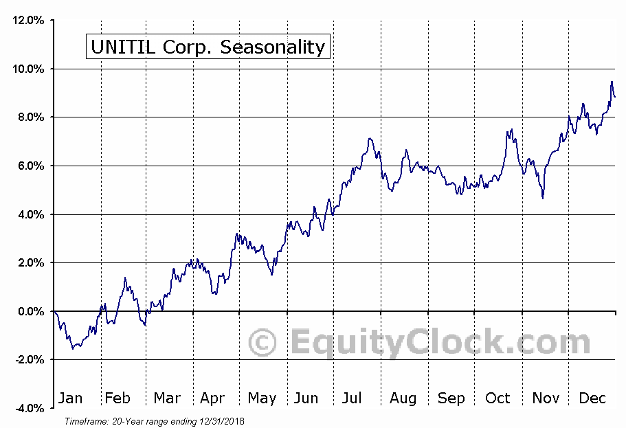 UNITIL Corp. (NYSE:UTL) Seasonal Chart