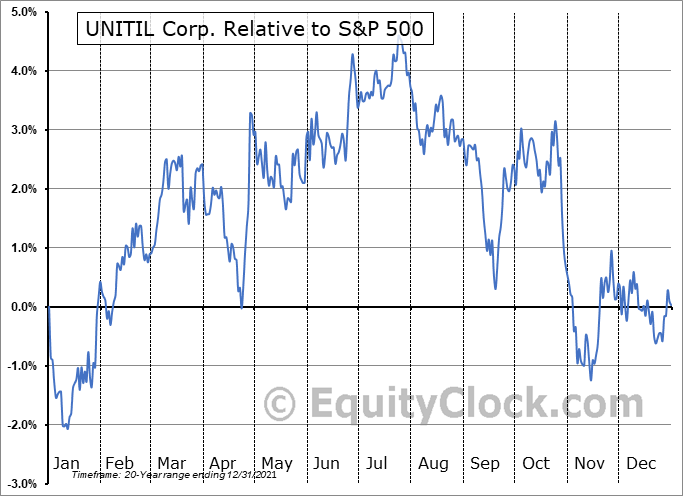 UTL Relative to the S&P 500