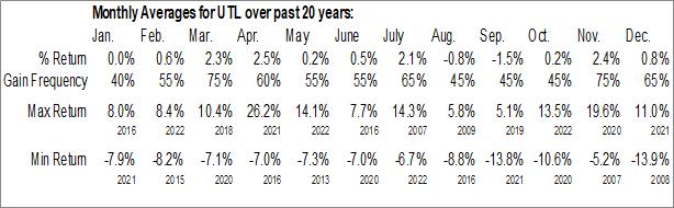 Monthly Seasonal UNITIL Corp. (NYSE:UTL)