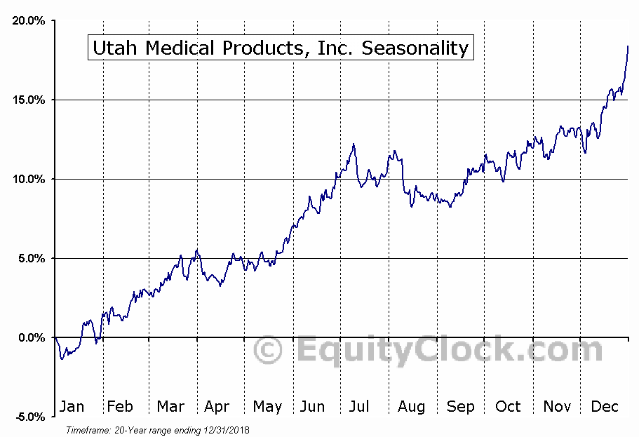 Utah Medical Products, Inc. (NASD:UTMD) Seasonal Chart
