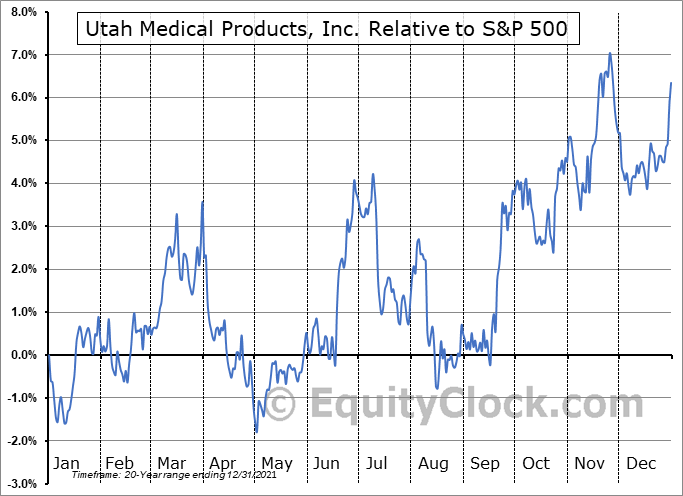 UTMD Relative to the S&P 500