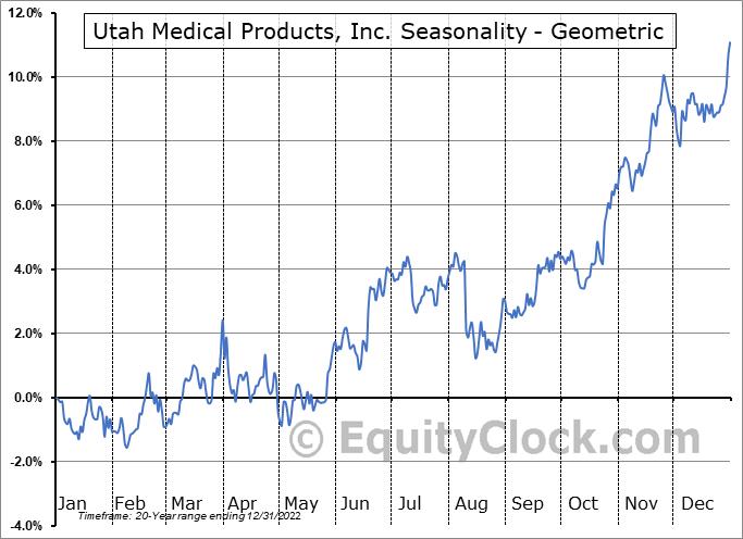 Utah Medical Products, Inc. (NASD:UTMD) Seasonality