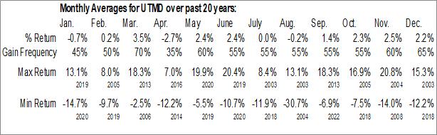 Monthly Seasonal Utah Medical Products, Inc. (NASD:UTMD)