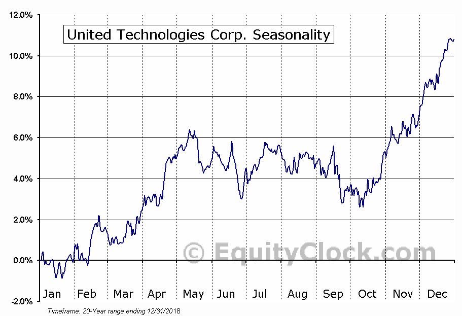 United Technologies Corporation  (NYSE:UTX) Seasonal Chart