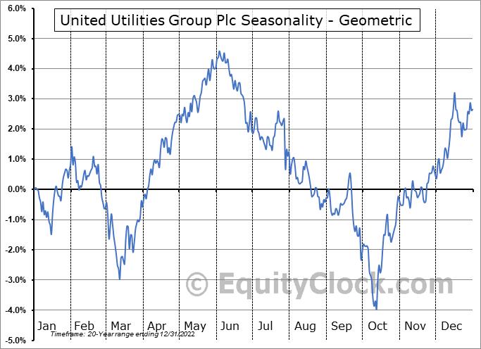 United Utilities Group Plc (OTCMKT:UUGRY) Seasonality
