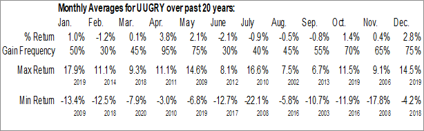 Monthly Seasonal United Utilities Group Plc (OTCMKT:UUGRY)