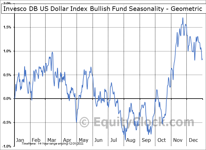 Invesco DB US Dollar Index Bullish Fund (NYSE:UUP) Seasonality