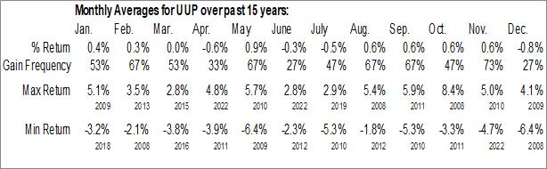 Monthly Seasonal Invesco DB US Dollar Index Bullish Fund (NYSE:UUP)