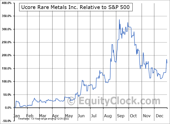 UURAF Relative to the S&P 500