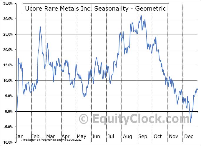Ucore Rare Metals Inc. (OTCMKT:UURAF) Seasonality