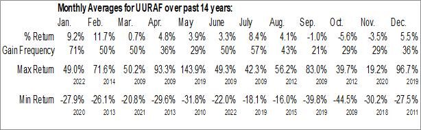 Monthly Seasonal Ucore Rare Metals Inc. (OTCMKT:UURAF)