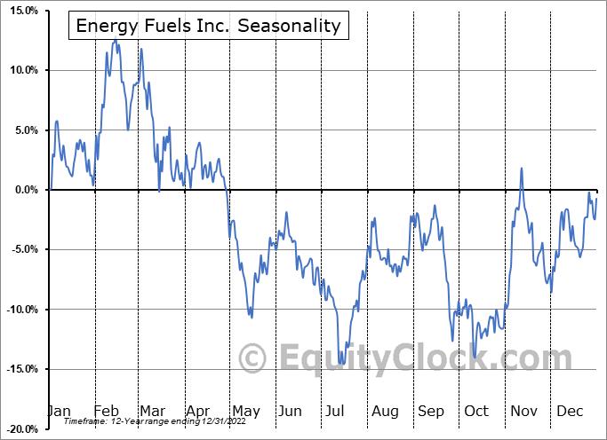 Energy Fuels Inc. (AMEX:UUUU) Seasonality