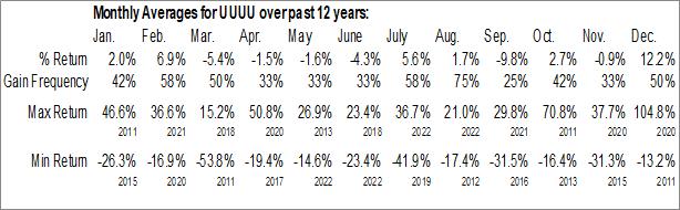 Monthly Seasonal Energy Fuels Inc. (AMEX:UUUU)