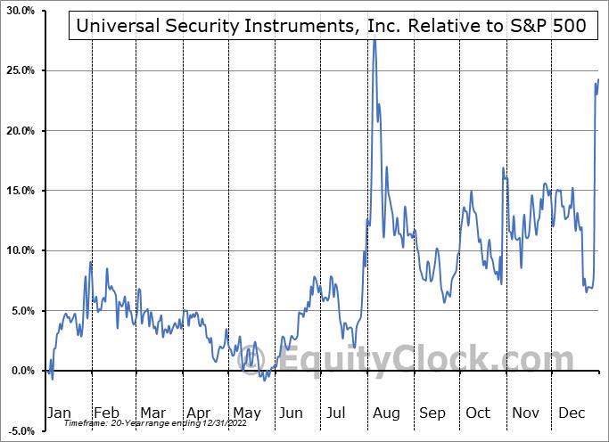 UUU Relative to the S&P 500