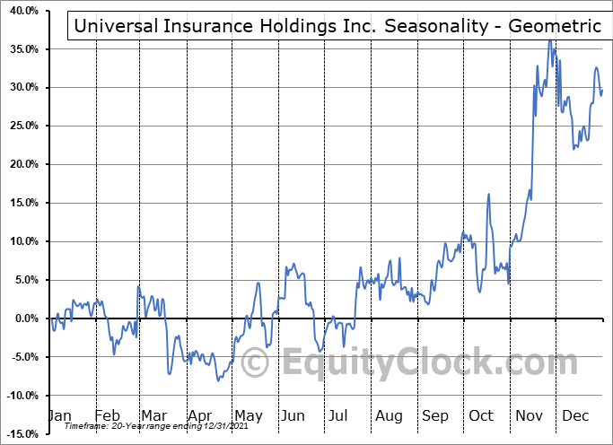 Universal Insurance Holdings Inc. (NYSE:UVE) Seasonality