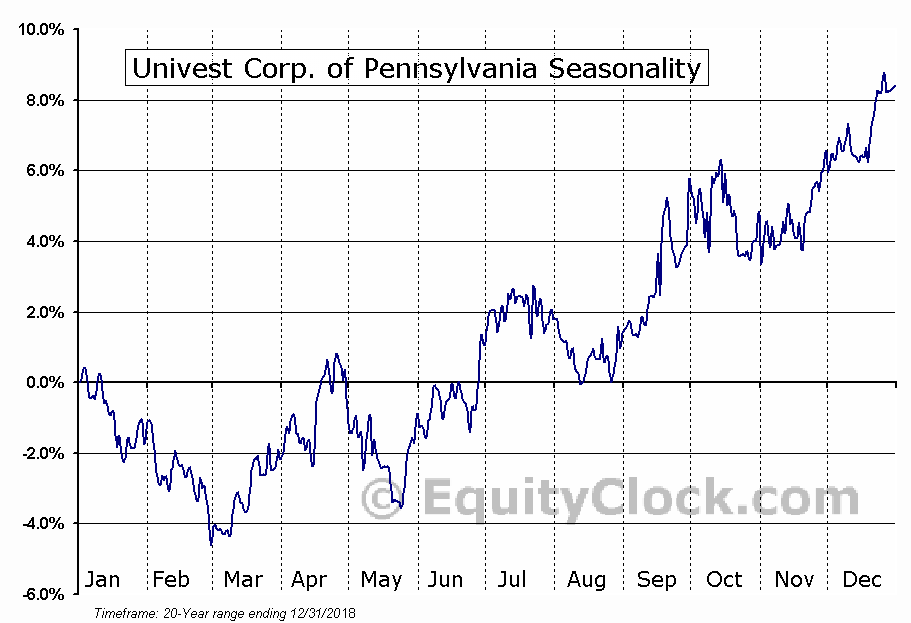 Univest Corp. of Pennsylvania (NASD:UVSP) Seasonal Chart