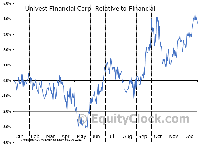 UVSP Relative to the Sector