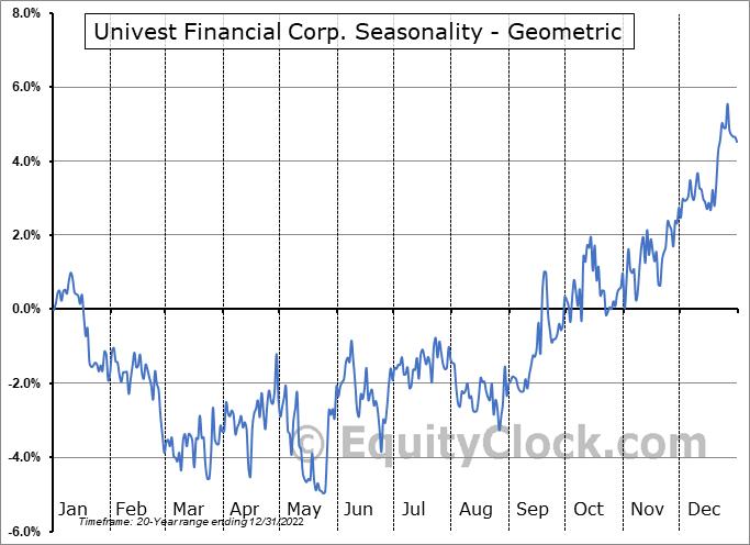 Univest Financial Corp. (NASD:UVSP) Seasonality