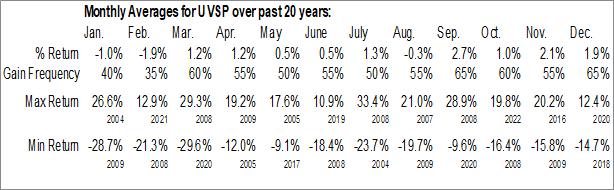 Monthly Seasonal Univest Financial Corp. (NASD:UVSP)