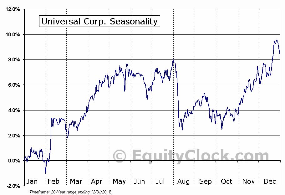 Universal Corp. (NYSE:UVV) Seasonal Chart