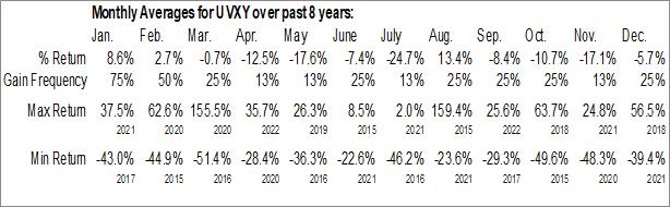 Monthly Seasonal ProShares Ultra VIX Short-Term Futures ETF (NYSE:UVXY)