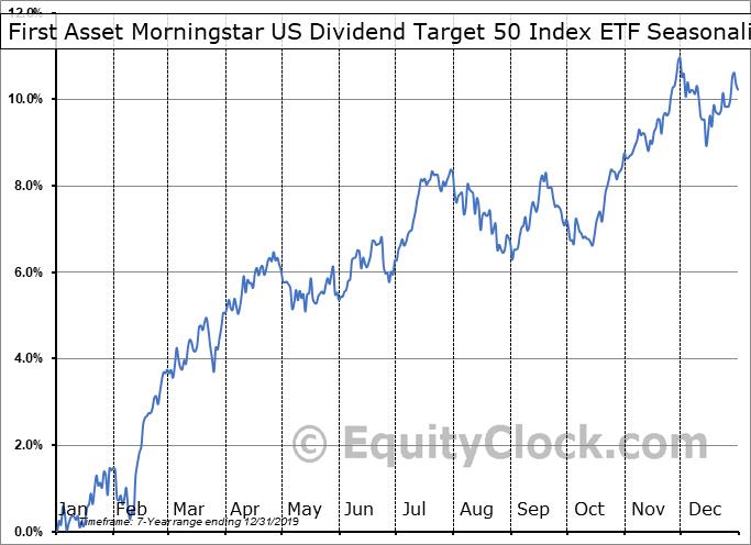 First Asset Morningstar US Dividend Target 50 Index ETF (CAD Hedged) (TSE:UXM.TO) Seasonality
