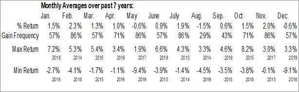 Monthly Seasonal First Asset Morningstar US Dividend Target 50 Index ETF (CAD Hedged) (TSE:UXM.TO)