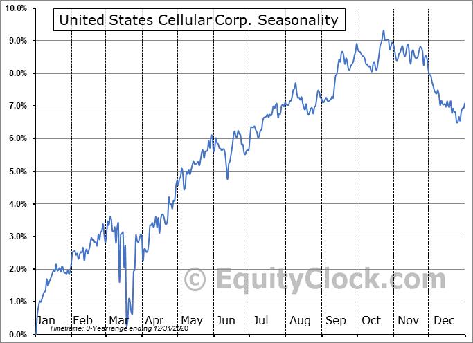 United States Cellular Corp. (NYSE:UZA) Seasonal Chart