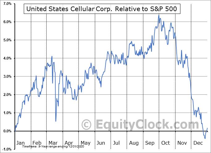 UZA Relative to the S&P 500
