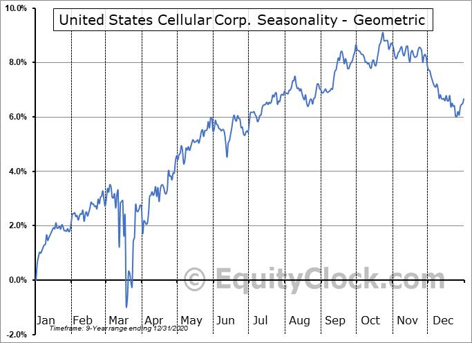 United States Cellular Corp. (NYSE:UZA) Seasonality