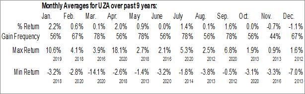 Monthly Seasonal United States Cellular Corp. (NYSE:UZA)