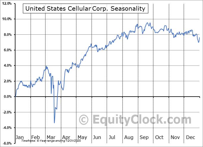 United States Cellular Corp. (NYSE:UZB) Seasonality