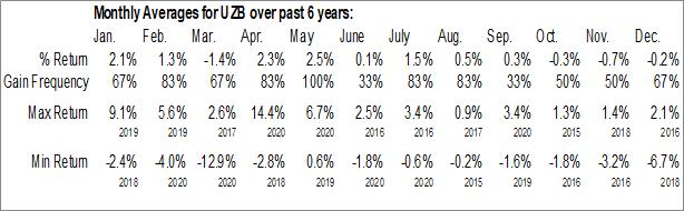 Monthly Seasonal United States Cellular Corp. (NYSE:UZB)