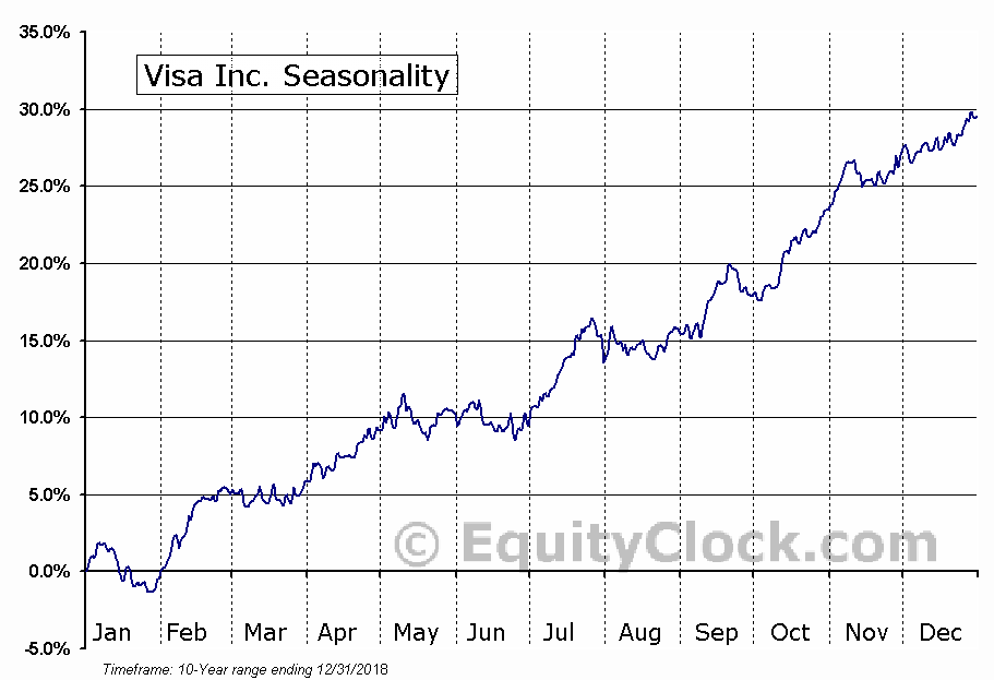 Visa Inc. (NYSE:V) Seasonal Chart