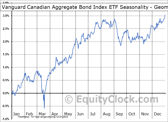 Vanguard Canadian Aggregate Bond Index ETF (TSE:VAB.TO) Seasonality