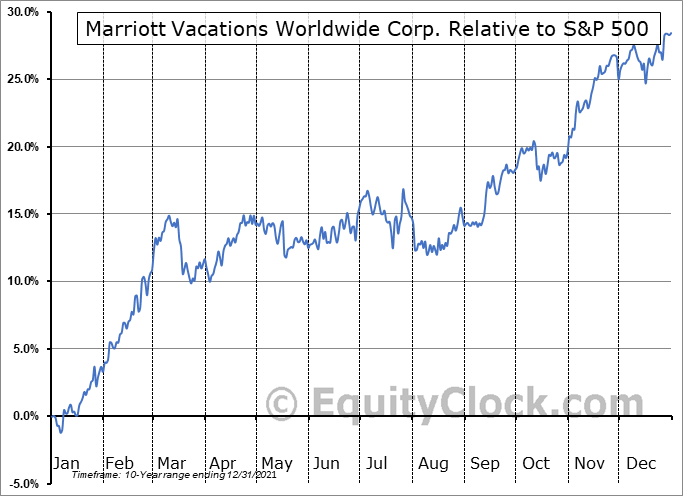 VAC Relative to the S&P 500