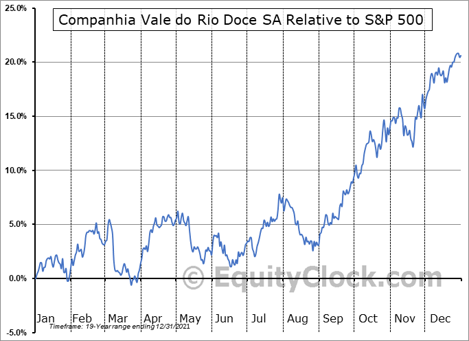 VALE Relative to the S&P 500